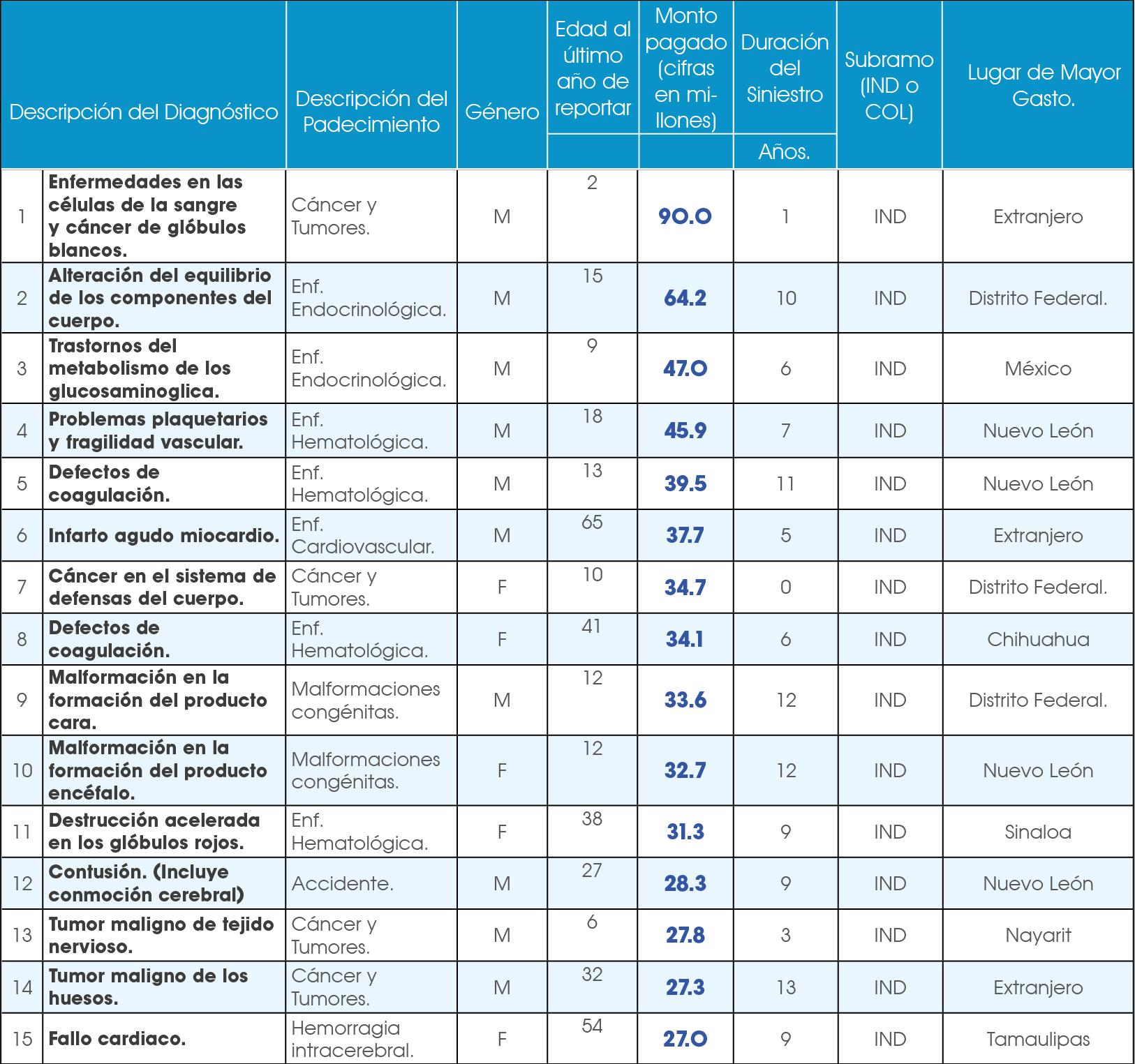 tabla de seguro de gastos médicos