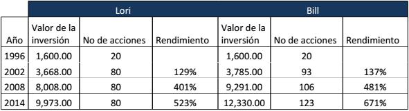 tabla comparativa acciones
