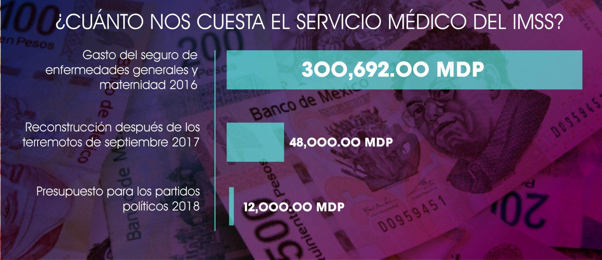 ¿cuánto nos cuesta el servicio médico?