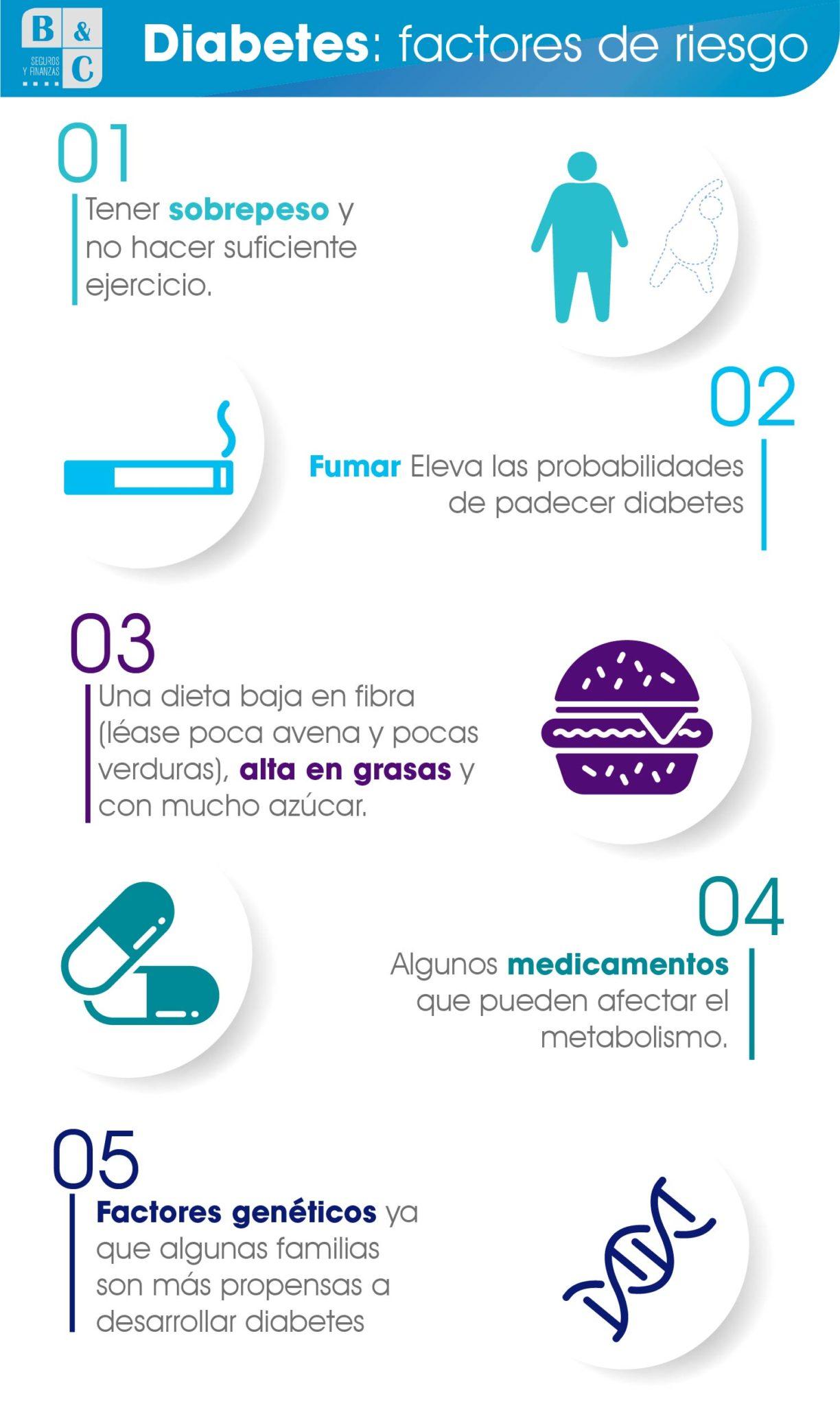 Prevención de la diabetes tipo 2. Derribando mitos sobre