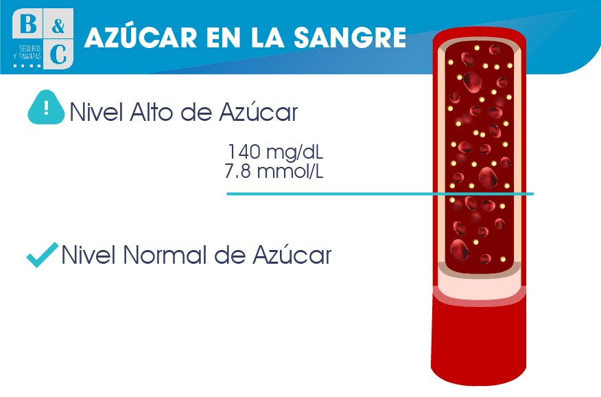 prevención de la diabetes tipo 2