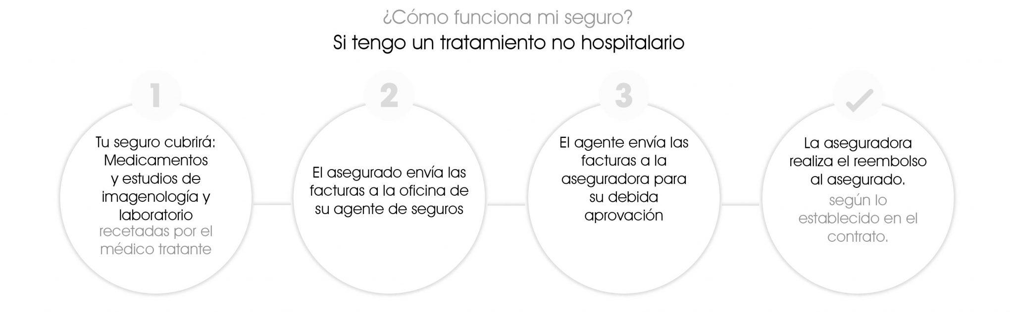 seguro medico tratamiento no hospitalario