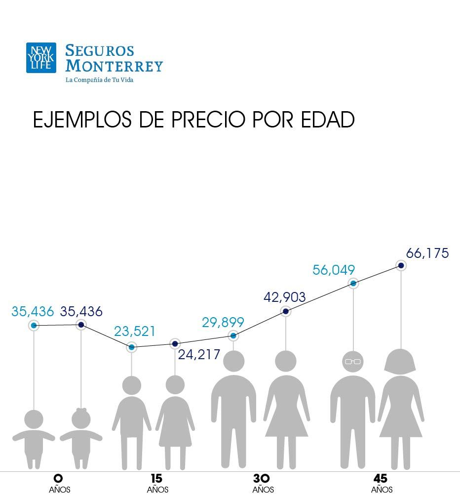 costo seguro medico Monterrey