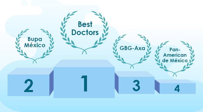 el mejor seguro de gastos medico mayores: best doctors