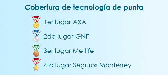 El mejor seguro médico en Guadalajara