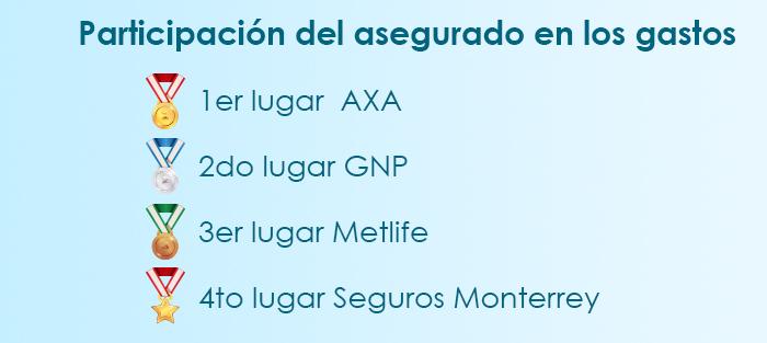 El mejor seguro médico en la Ciudad de México